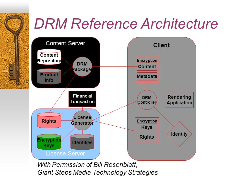 DRM Reference Architecture Content Server Content Repository Product Info DRM Packager Client Rendering Application DRM Controller Encryption Content Metadata Identity Encryption Keys Rights License Server Rights Encryption Keys Identities License Generator Financial Transaction With Permission of Bill Rosenblatt, Giant Steps Media Technology Strategies