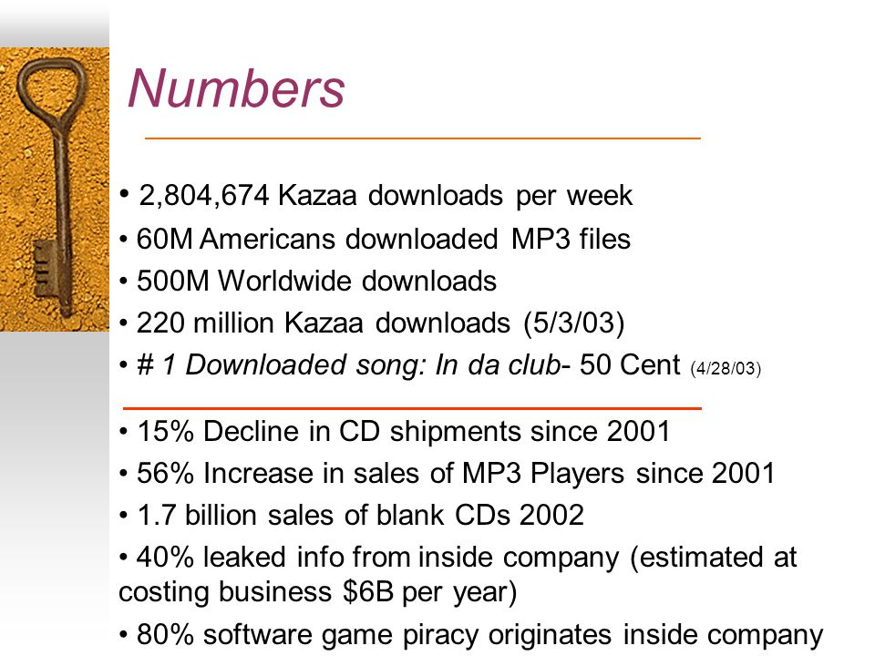 Numbers 2,804,674 Kazaa downloads per week 60M Americans downloaded MP3 files 500M Worldwide downloads 220 million Kazaa downloads (5/3/03) # 1 Downloaded song: In da club- 50 Cent ( 4/28/03) 15% Decline in CD shipments since 2001 56% Increase in sales of MP3 Players since 2001 1.7 billion sales of blank CDs 2002 40% leaked info from inside company (estimated at costing business $6B per year) 80% software game piracy originates inside company