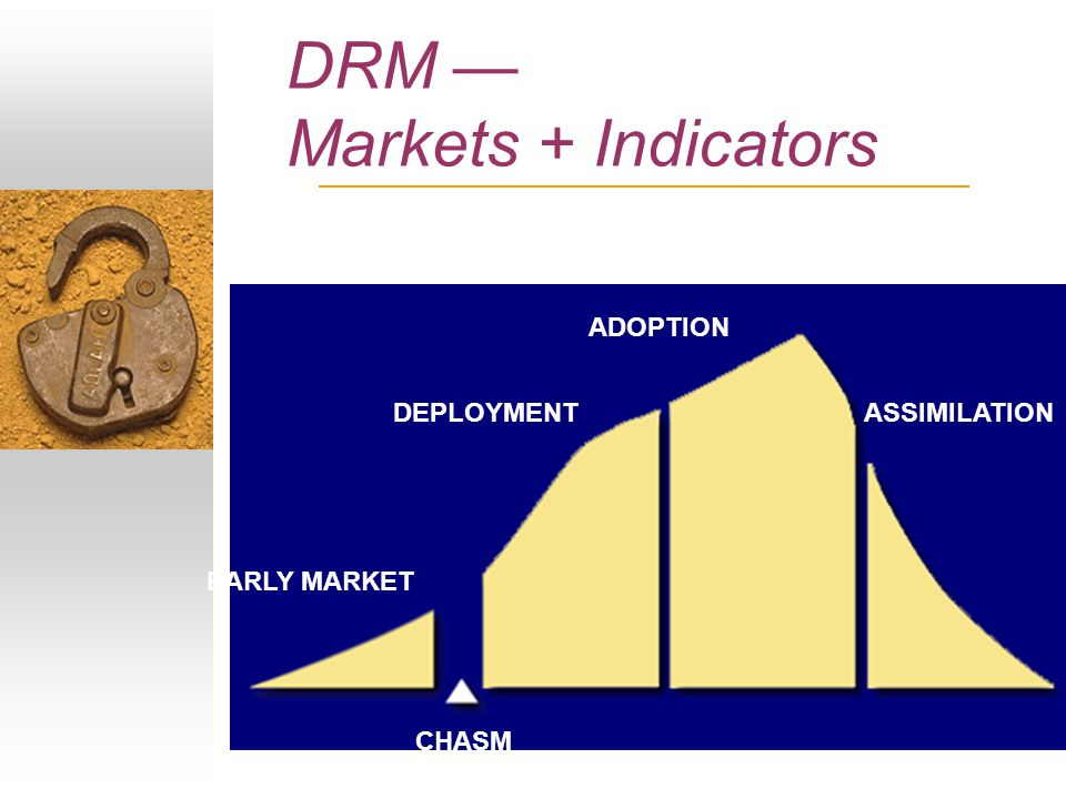 DRM — Markets + Indicators EARLY MARKET DEPLOYMENT ADOPTION ASSIMILATION CHASM