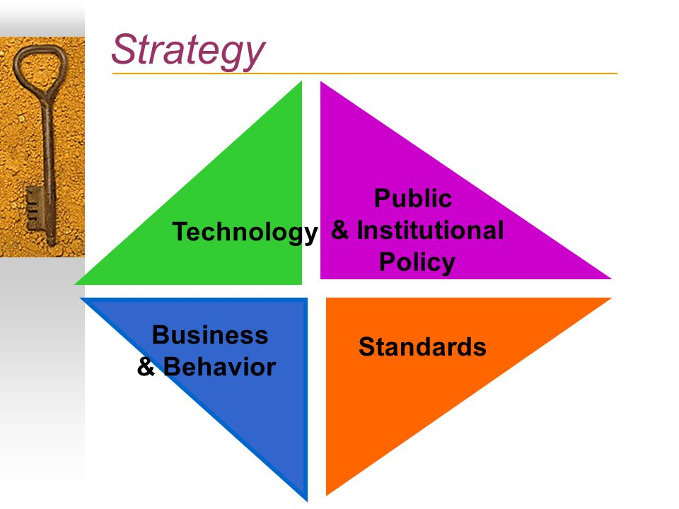Strategy Public & Institutional Policy Standards Business & Behavior Technology