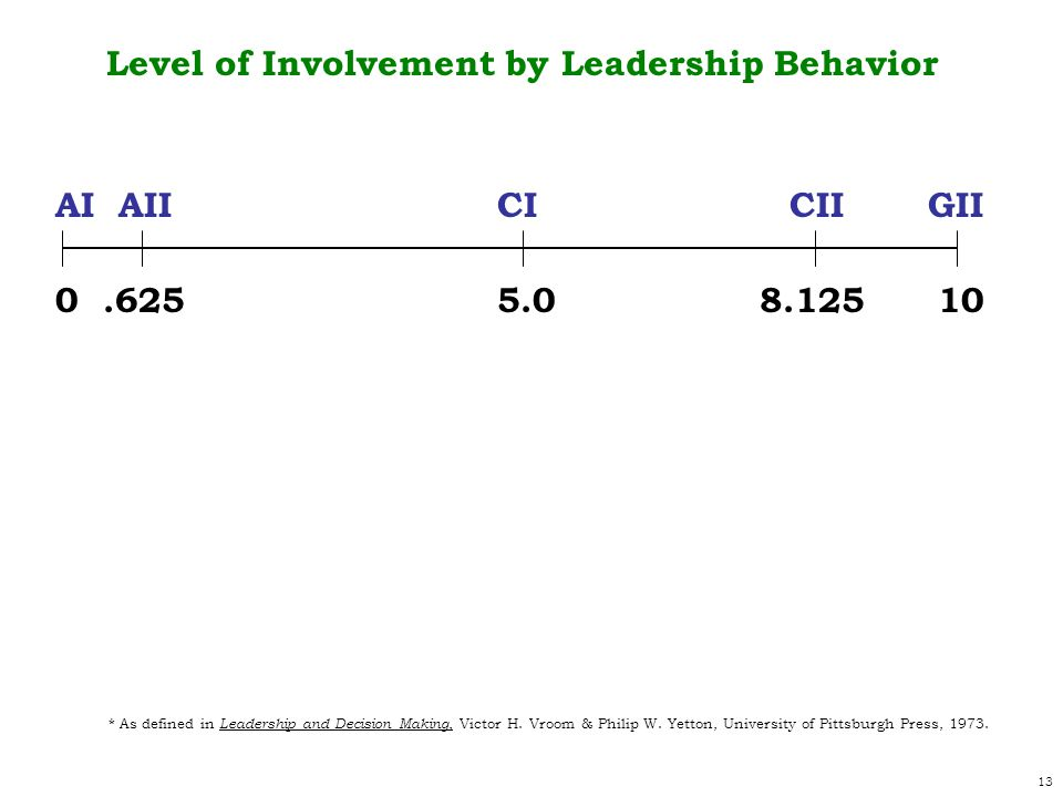13 AI AII CI CII GII 0.625 5.0 8.125 10 Level of Involvement by Leadership Behavior * As defined in Leadership and Decision Making, Victor H.