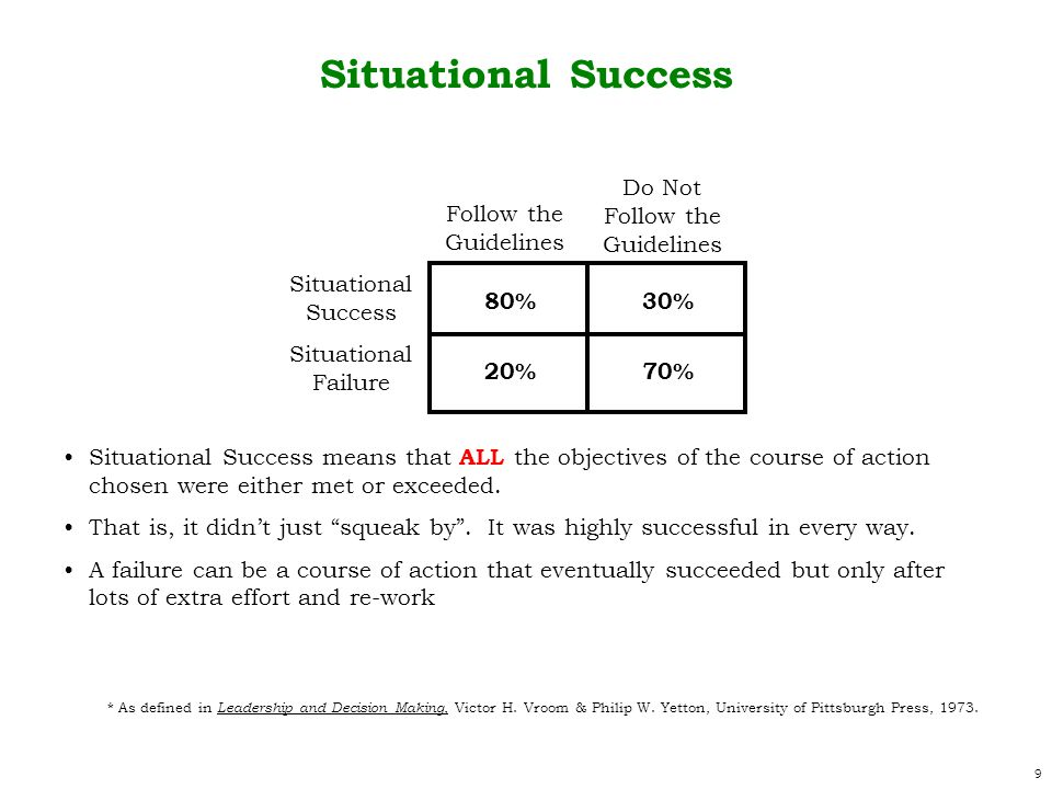 9 Follow the Guidelines Do Not Follow the Guidelines Situational Success Situational Failure Situational Success 80%30% 70%20% Situational Success means that ALL the objectives of the course of action chosen were either met or exceeded.