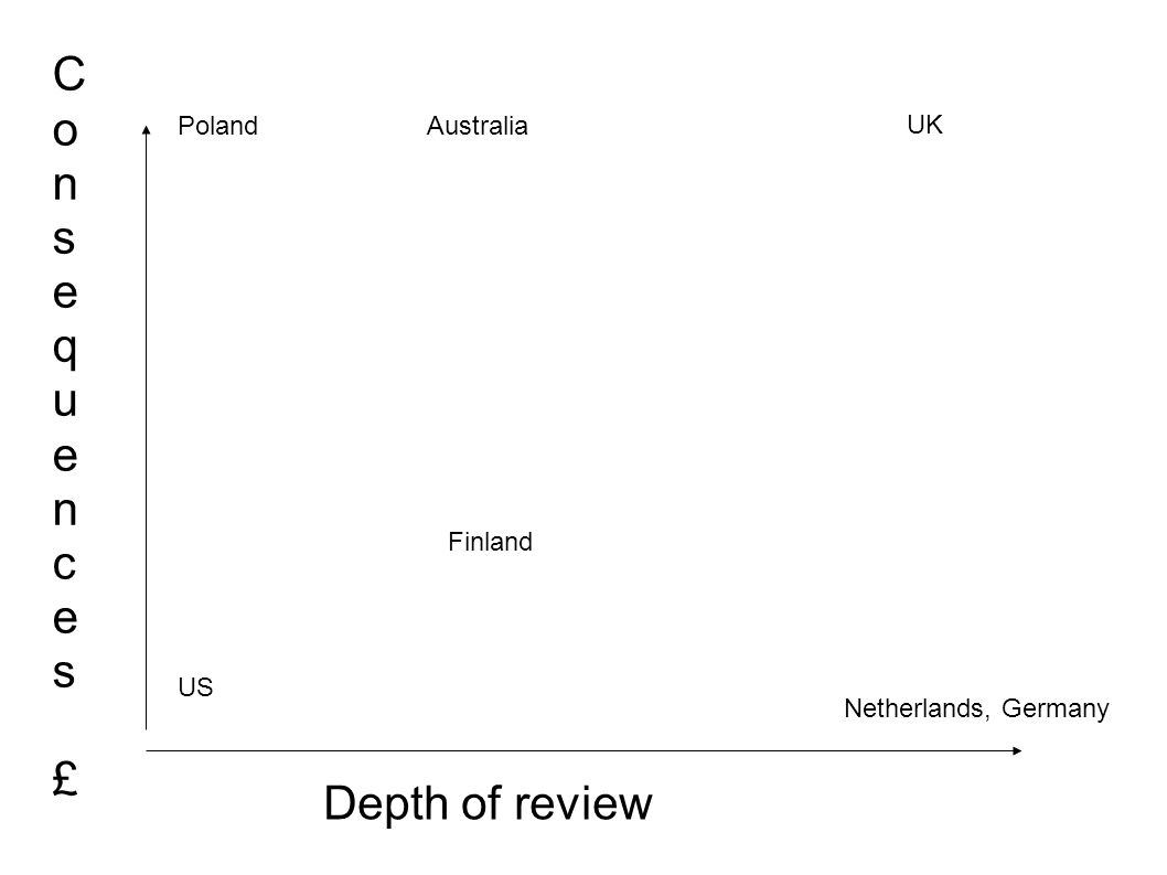 Consequences£Consequences£ Depth of review US UK Netherlands, Germany PolandAustralia Finland