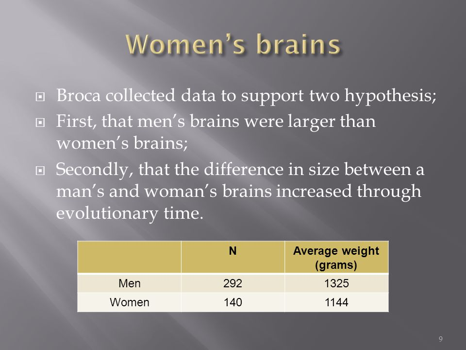  Broca collected data to support two hypothesis;  First, that men's brains were larger than women's brains;  Secondly, that the difference in size between a man's and woman's brains increased through evolutionary time.
