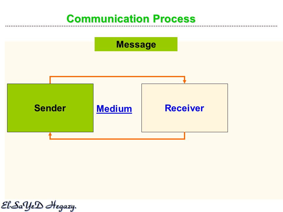 Communication Process SenderReceiver Message Medium