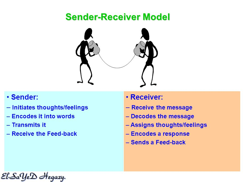 Sender-Receiver Model Receiver: – Receive the message – Decodes the message – Assigns thoughts/feelings – Encodes a response – Sends a Feed-back Sender: – Initiates thoughts/feelings – Encodes it into words – Transmits it – Receive the Feed-back