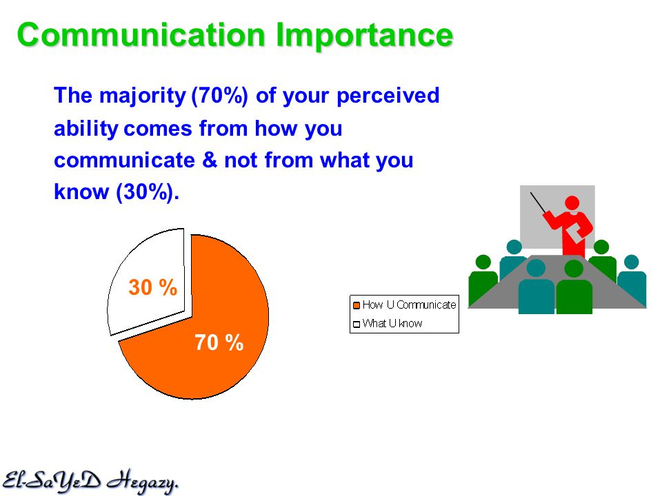 Communication Importance The majority (70%) of your perceived ability comes from how you communicate & not from what you know (30%).