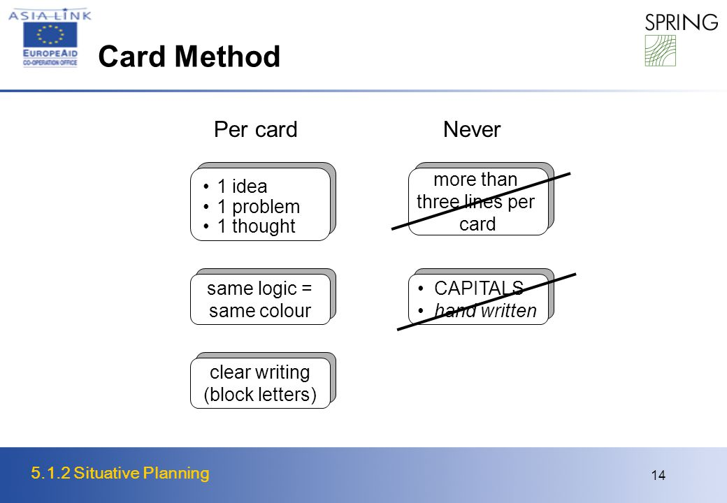 5.1.2 Situative Planning 14 Card Method Per card same logic = same colour clear writing (block letters) 1 idea 1 problem 1 thought more than three lin