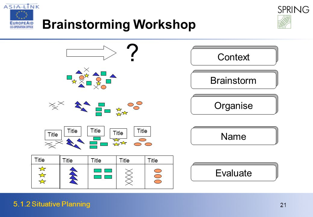 5.1.2 Situative Planning 21 Brainstorming Workshop Context Brainstorm Organise Name Evaluate ? Title