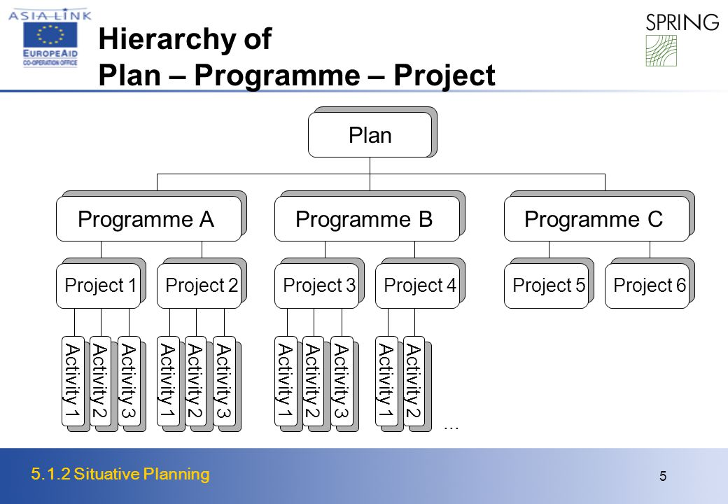 5.1.2 Situative Planning 5 Hierarchy of Plan – Programme – Project Plan Programme A Activity 1 Activity 2 Activity 3...