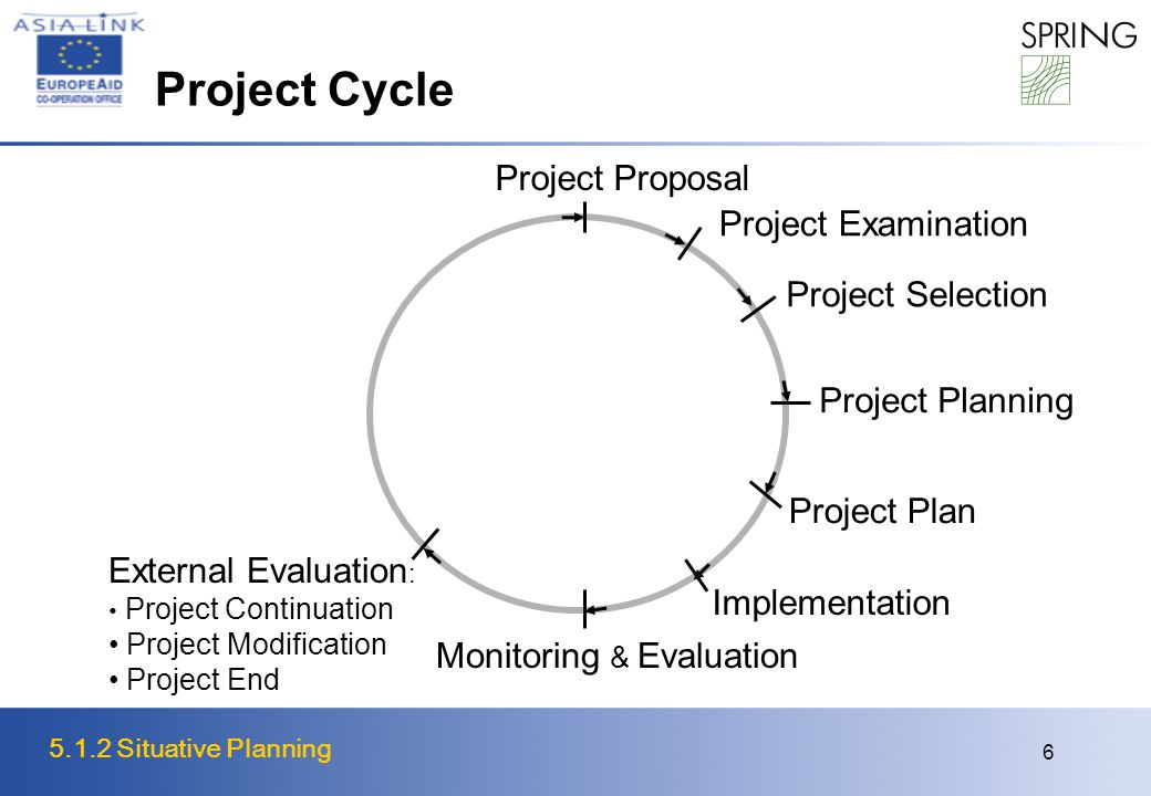 5.1.2 Situative Planning 6 Project Cycle External Evaluation : Project Continuation Project Modification Project End Project Proposal Project Examination Project Selection Project Planning Project Plan Implementation Monitoring & Evaluation