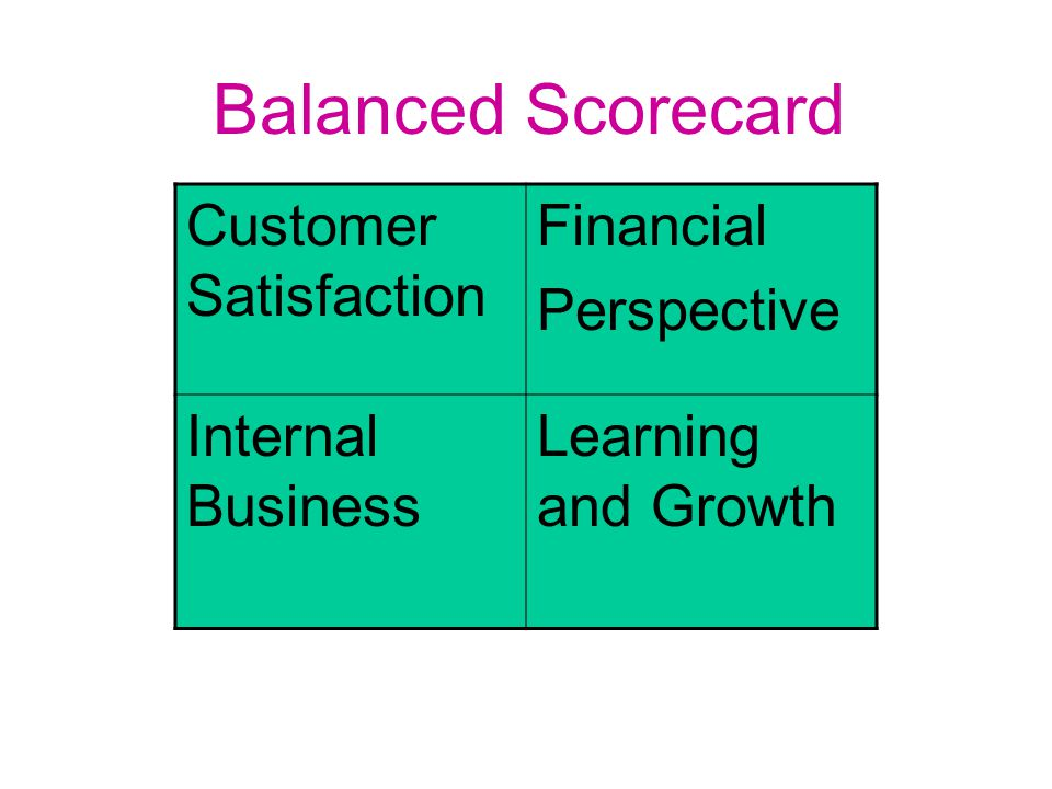 Customer Satisfaction Financial Perspective Internal Business Learning and Growth Balanced Scorecard