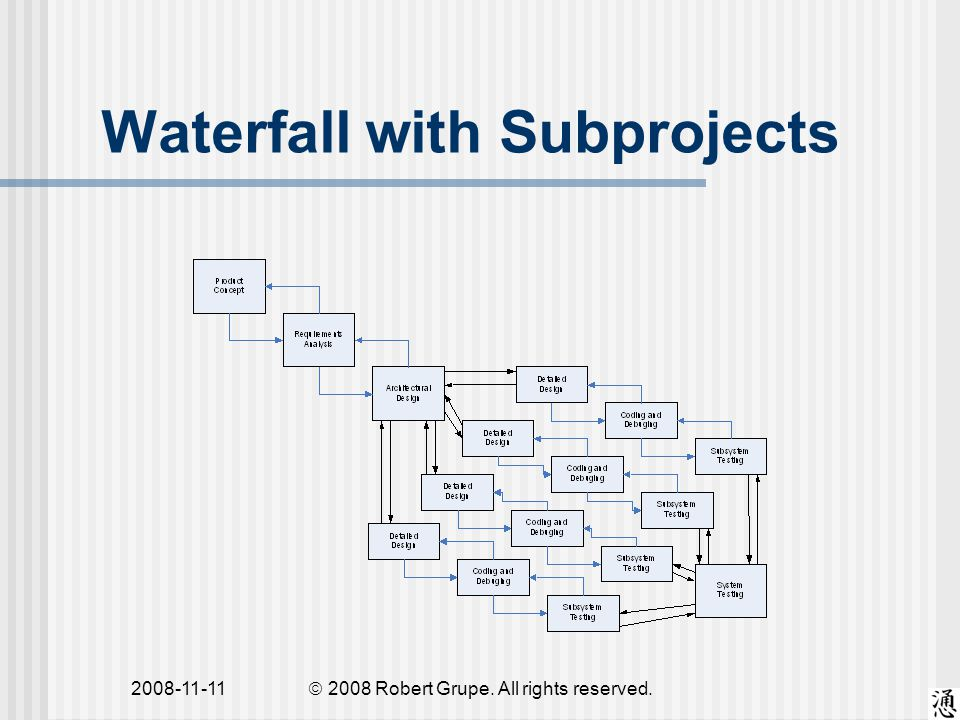 2008-11-11 Waterfall with Subprojects  2008 Robert Grupe. All rights reserved.