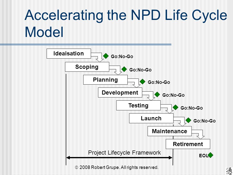 Accelerating the NPD Life Cycle Model Retirement IdeaisationScopingDevelopmentTestingLaunchPlanningMaintenance Go:No-Go EOL Project Lifecycle Framework  2008 Robert Grupe.