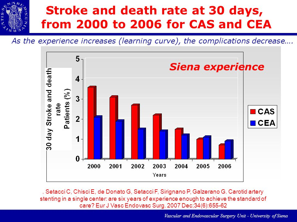 Vascular and Endovascular Surgery Unit - University of Siena Stroke and death rate at 30 days, from 2000 to 2006 for CAS and CEA As the experience increases (learning curve), the complications decrease….
