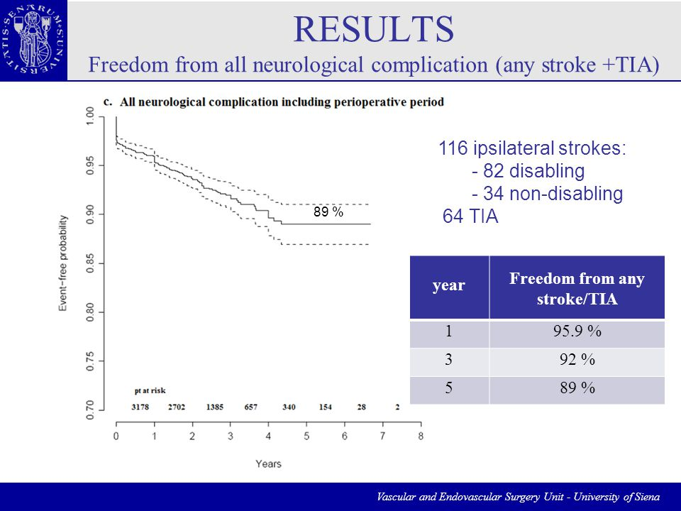 Vascular and Endovascular Surgery Unit - University of Siena RESULTS Freedom from all neurological complication (any stroke +TIA) year Freedom from any stroke/TIA 195.9 % 392 % 589 % 116 ipsilateral strokes: - 82 disabling - 34 non-disabling 64 TIA 89 %
