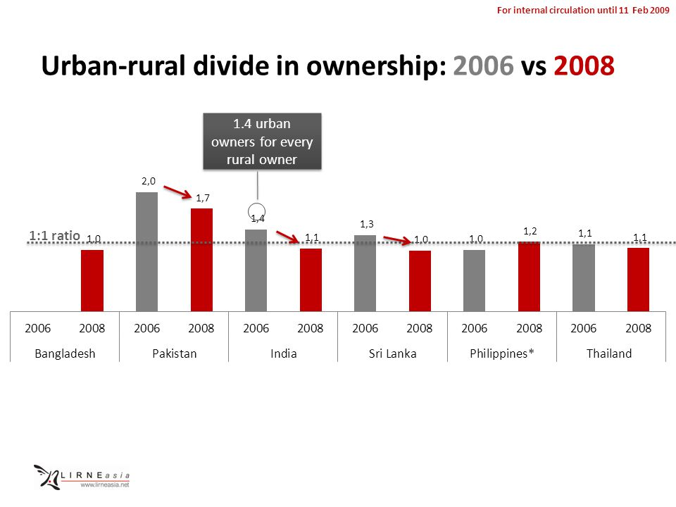 For internal circulation until 11 Feb 2009 Urban-rural divide in ownership: 2006 vs 2008 1.4 urban owners for every rural owner
