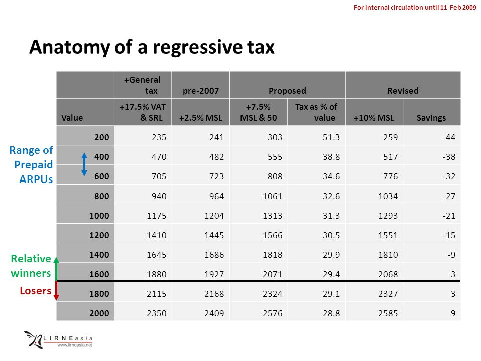 For internal circulation until 11 Feb 2009 Anatomy of a regressive tax +General taxpre-2007ProposedRevised Value +17.5% VAT & SRL+2.5% MSL +7.5% MSL & 50 Tax as % of value+10% MSLSavings 20023524130351.3259-44 40047048255538.8517-38 60070572380834.6776-32 800940964106132.61034-27 100011751204131331.31293-21 120014101445156630.51551-15 140016451686181829.91810-9 160018801927207129.42068-3 180021152168232429.123273 200023502409257628.825859 Range of Prepaid ARPUs Relative winners Losers