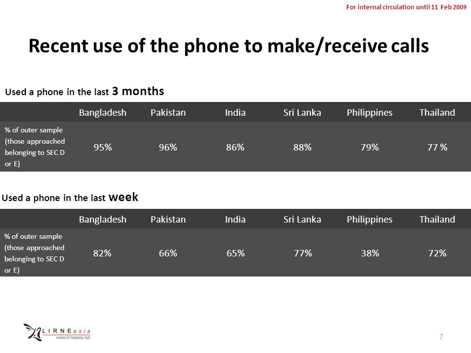 For internal circulation until 11 Feb 2009 Recent use of the phone to make/receive calls BangladeshPakistanIndiaSri LankaPhilippinesThailand % of outer sample (those approached belonging to SEC D or E) 95%96%86%88%79%77 % BangladeshPakistanIndiaSri LankaPhilippinesThailand % of outer sample (those approached belonging to SEC D or E) 82%66%65%77%38%72% Used a phone in the last 3 months Used a phone in the last week 7