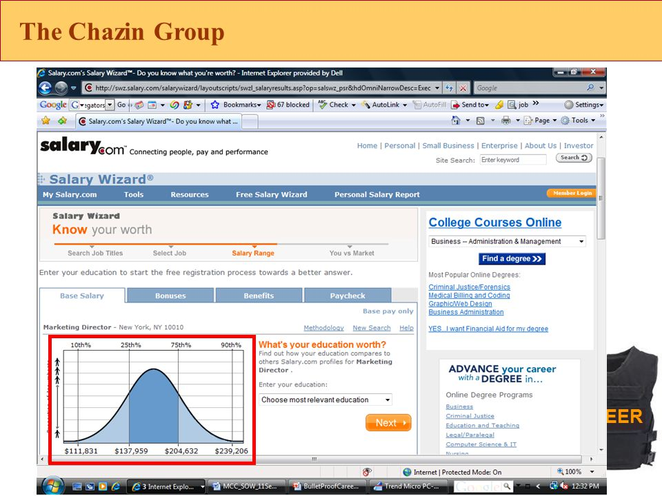 CAREER The Chazin Group