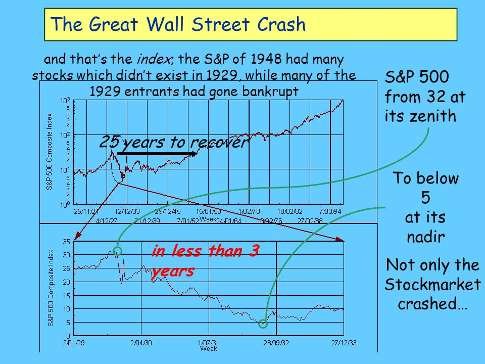 The Great Wall Street Crash S&P 500 from 32 at its zenith To below 5 at its nadir in less than 3 years 25 years to recover Not only the Stockmarket crashed… and that's the index; the S&P of 1948 had many stocks which didn't exist in 1929, while many of the 1929 entrants had gone bankrupt