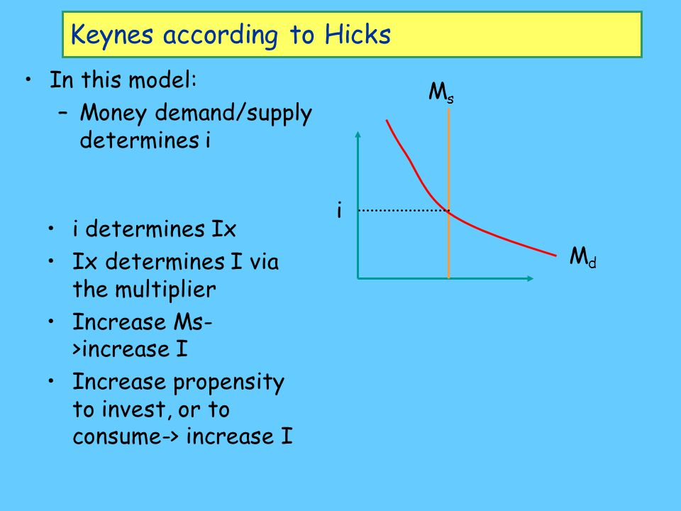 Keynes according to Hicks In this model: –Money demand/supply determines i i determines Ix Ix determines I via the multiplier Increase Ms- >increase I Increase propensity to invest, or to consume-> increase I MdMd MsMs i