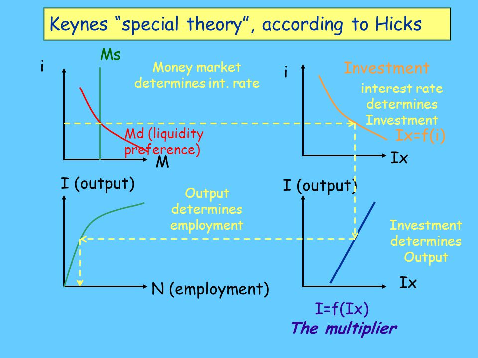 Keynes special theory , according to Hicks Ms Md (liquidity preference) Ix=f(i) I=f(Ix) The multiplier I (output) Investment I (output) i M i Ix N (employment) Money market determines int.