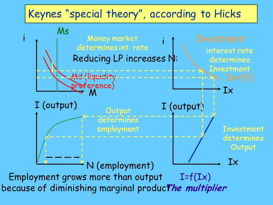 Keynes general theory , according to Hicks something appreciably more orthodox [OREF 31] The dependence of the demand for money on interest does not...