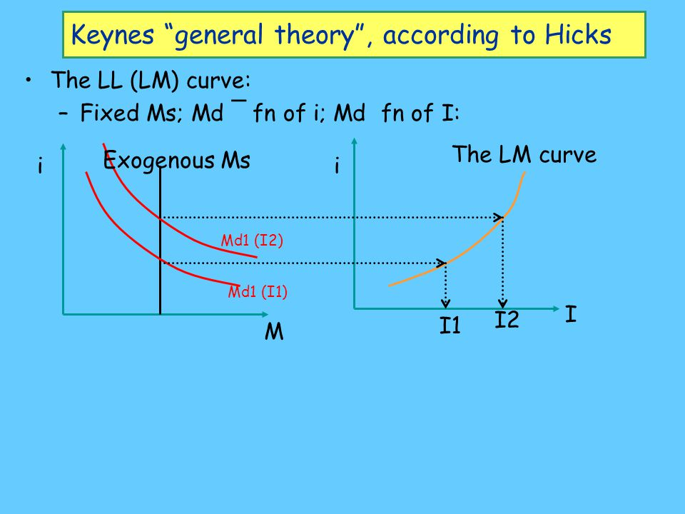 Keynes general theory , according to Hicks Ix=S(I) Savings a function of income Ix=C(i) Investment a function of interest rate S I (income) I(output) i i Ix (Investment) The IS curve The IS curve: Investment demand a ¯ fn of i [I x =C(i)]; Savings supply a fn of Income [I x =S(I)] Multiplier