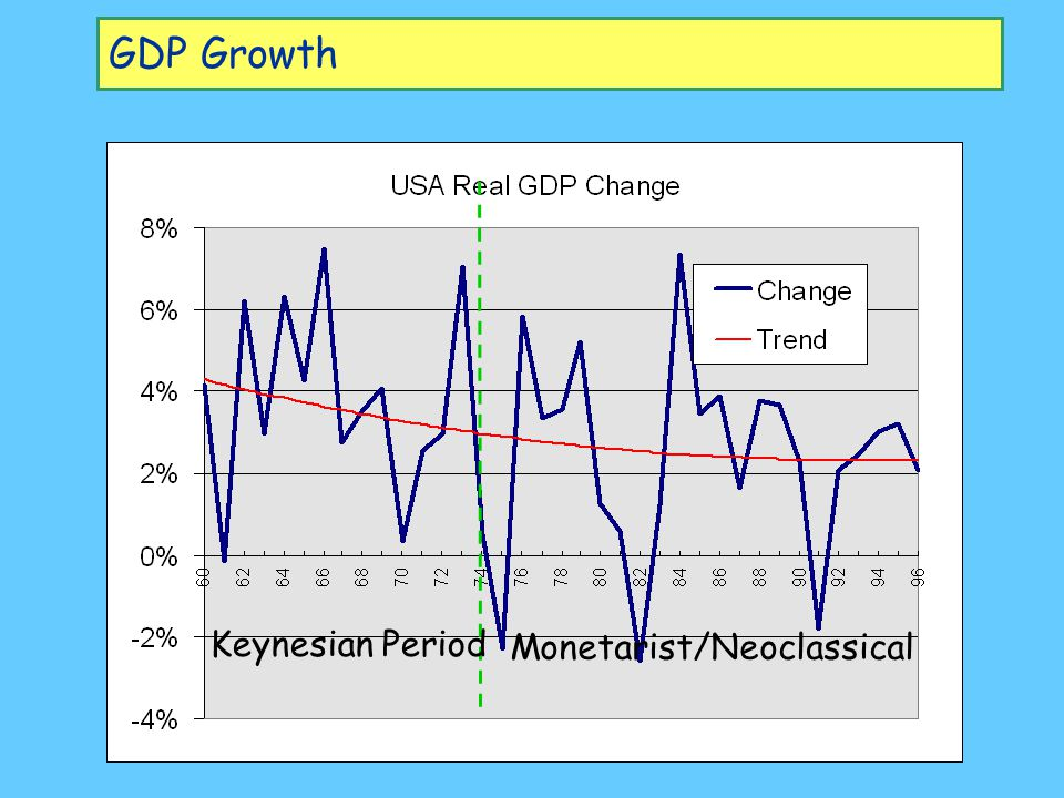 GDP Growth Keynesian Period Monetarist/Neoclassical