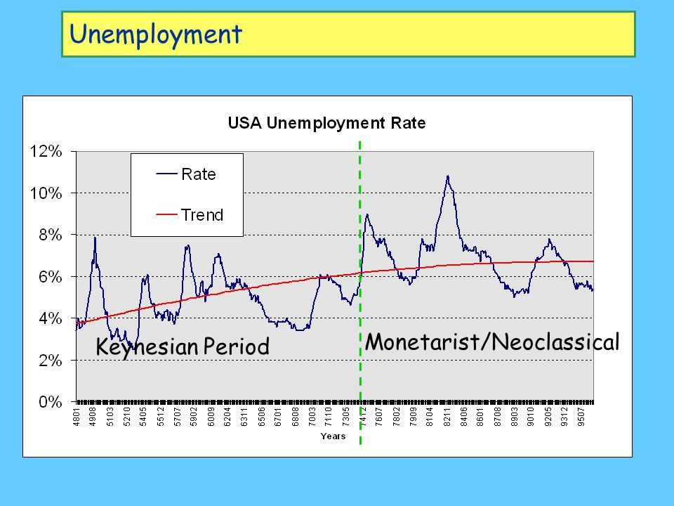 Inflation Keynesian Period Monetarist/Neoclassical