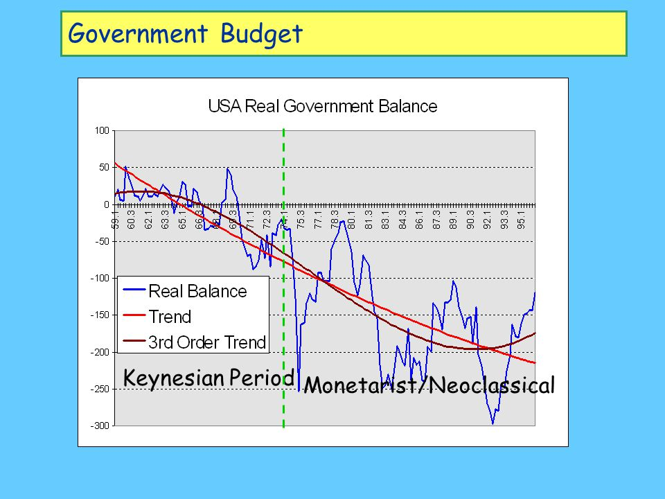 Government Budget Keynesian Period Monetarist/Neoclassical