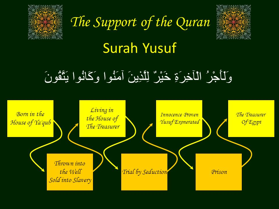 Surah Yusuf Born in the House of Ya qub Thrown into the Well Sold into Slavery Living in the House of The Treasurer Trial by Seduction Innocence Proven Yusuf Exonerated Prison The Treasurer Of Egypt وَلَأَجْرُ الْآخِرَةِ خَيْرٌ لِلَّذِينَ آمَنُوا وَكَانُوا يَتَّقُونَ The Support of the Quran