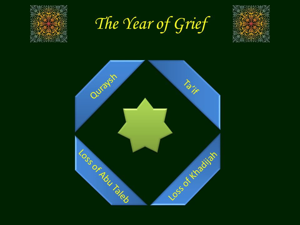The Year of Grief Quraysh Ta'if Loss of Abu Taleb Loss of Khadijah