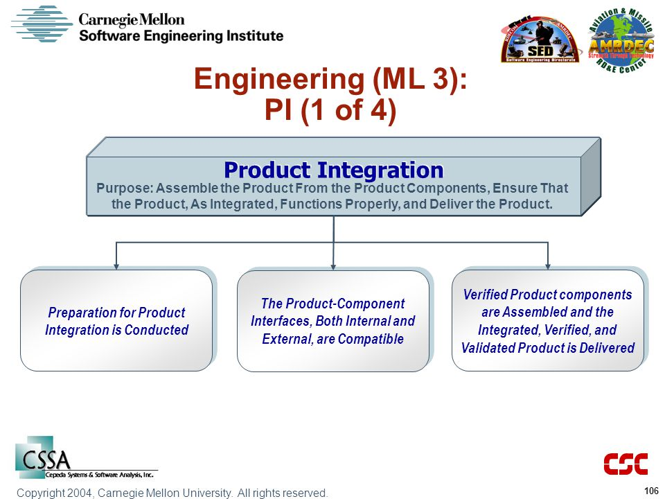 Copyright 2004, Carnegie Mellon University.All rights reserved.
