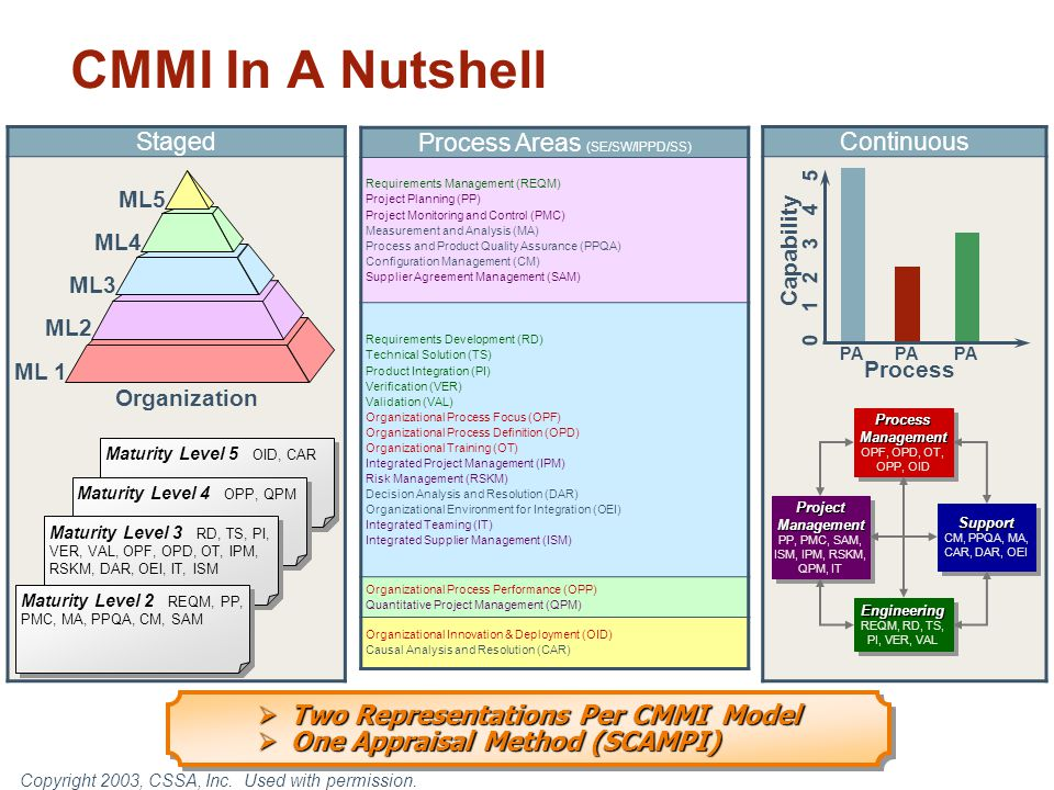StagedContinuous CMMI In A Nutshell PA Capability 0 1 2 3 4 5 Process PA ML 1 ML2 ML3 ML4 ML5 Organization Maturity Level 5 OID, CAR Maturity Level 4 OPP, QPM Maturity Level 3 RD, TS, PI, VER, VAL, OPF, OPD, OT, IPM, RSKM, DAR, OEI, IT, ISM Maturity Level 2 REQM, PP, PMC, MA, PPQA, CM, SAM Process Areas (SE/SW/IPPD/SS) Requirements Management (REQM) Project Planning (PP) Project Monitoring and Control (PMC) Measurement and Analysis (MA) Process and Product Quality Assurance (PPQA) Configuration Management (CM) Supplier Agreement Management (SAM) Requirements Development (RD) Technical Solution (TS) Product Integration (PI) Verification (VER) Validation (VAL) Organizational Process Focus (OPF) Organizational Process Definition (OPD) Organizational Training (OT) Integrated Project Management (IPM) Risk Management (RSKM) Decision Analysis and Resolution (DAR) Organizational Environment for Integration (OEI) Integrated Teaming (IT) Integrated Supplier Management (ISM) Organizational Process Performance (OPP) Quantitative Project Management (QPM) Organizational Innovation & Deployment (OID) Causal Analysis and Resolution (CAR) Support CM, PPQA, MA, CAR, DAR, OEISupport Engineering REQM, RD, TS, PI, VER, VALEngineering Project Management PP, PMC, SAM, ISM, IPM, RSKM, QPM, IT Project Management PP, PMC, SAM, ISM, IPM, RSKM, QPM, IT Process Management OPF, OPD, OT, OPP, OID Process Management OPF, OPD, OT, OPP, OID  Two Representations Per CMMI Model  One Appraisal Method (SCAMPI)  Two Representations Per CMMI Model  One Appraisal Method (SCAMPI) Copyright 2003, CSSA, Inc.
