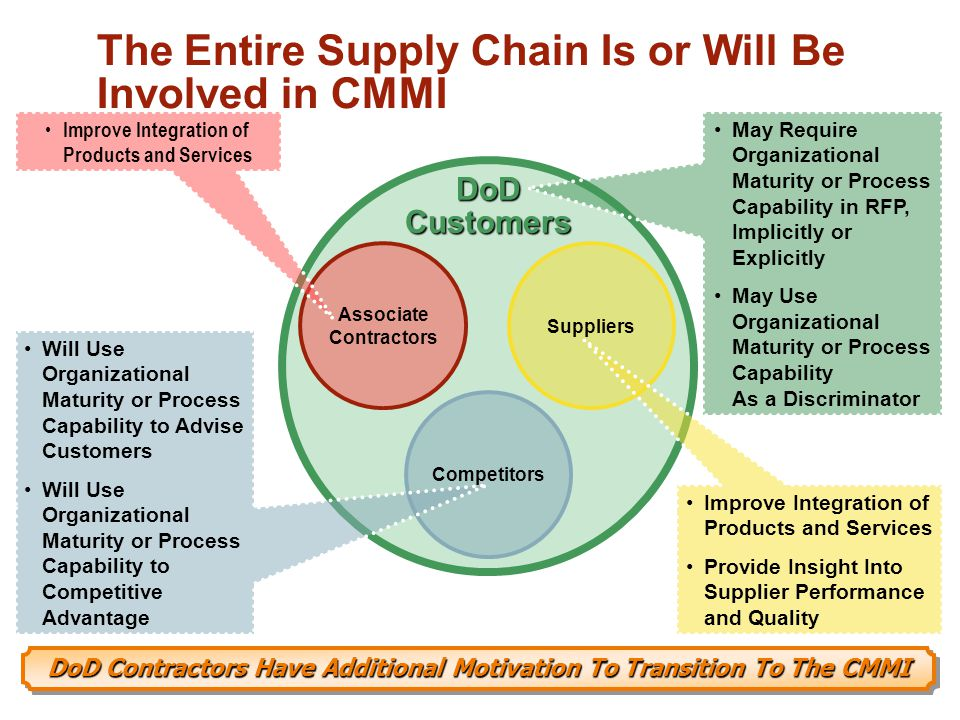 DoD Contractors Have Additional Motivation To Transition To The CMMI The Entire Supply Chain Is or Will Be Involved in CMMI DoDCustomers Associate Contractors Suppliers Competitors May Require Organizational Maturity or Process Capability in RFP, Implicitly or Explicitly May Use Organizational Maturity or Process Capability As a Discriminator Will Use Organizational Maturity or Process Capability to Advise Customers Will Use Organizational Maturity or Process Capability to Competitive Advantage Improve Integration of Products and Services Provide Insight Into Supplier Performance and Quality