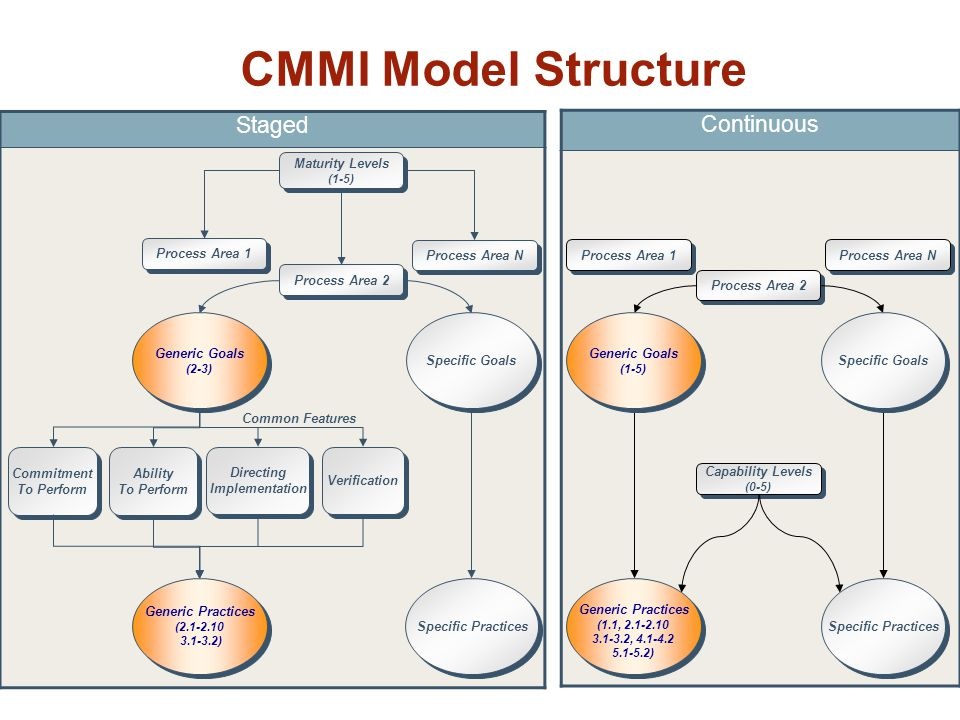 CMMI Model Structure Staged Maturity Levels (1-5) Maturity Levels (1-5) Process Area 2 Directing Implementation Directing Implementation Commitment To Perform Commitment To Perform Verification Generic Goals (2-3) Generic Goals (2-3) Process Area 1 Process Area N Common Features Ability To Perform Ability To Perform Continuous Process Area 1 Process Area N Process Area 2 Capability Levels (0-5) Capability Levels (0-5) Specific Goals Generic Practices (2.1-2.10 3.1-3.2) Generic Practices (2.1-2.10 3.1-3.2) Specific Practices Generic Goals (1-5) Generic Goals (1-5) Specific Goals Generic Practices (1.1, 2.1-2.10 3.1-3.2, 4.1-4.2 5.1-5.2) Generic Practices (1.1, 2.1-2.10 3.1-3.2, 4.1-4.2 5.1-5.2) Specific Practices