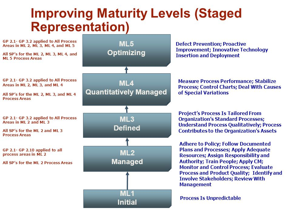 ML4 Quantitatively Managed Improving Maturity Levels (Staged Representation) ML1 Initial ML2 Managed ML3 Defined ML5 Optimizing Process Is Unpredictable Adhere to Policy; Follow Documented Plans and Processes; Apply Adequate Resources; Assign Responsibility and Authority; Train People; Apply CM; Monitor and Control Process; Evaluate Process and Product Quality; Identify and Involve Stakeholders; Review With Management Project's Process Is Tailored From Organization's Standard Processes; Understand Process Qualitatively; Process Contributes to the Organization's Assets Measure Process Performance; Stabilize Process; Control Charts; Deal With Causes of Special Variations GP 2.1- GP 2.10 applied to all process areas in ML 2 All SP's for the ML 2 Process Areas GP 2.1- GP 3.2 applied to All Process Areas in ML 2, ML 3, ML 4, and ML 5 All SP's for the ML 2, ML 3, ML 4, and ML 5 Process Areas GP 2.1- GP 3.2 applied to All Process Areas in ML 2, ML 3, and ML 4 All SP's for the ML 2, ML 3, and ML 4 Process Areas GP 2.1- GP 3.2 applied to All Process Areas in ML 2 and ML 3 All SP's for the ML 2 and ML 3 Process Areas Defect Prevention; Proactive Improvement; Innovative Technology Insertion and Deployment