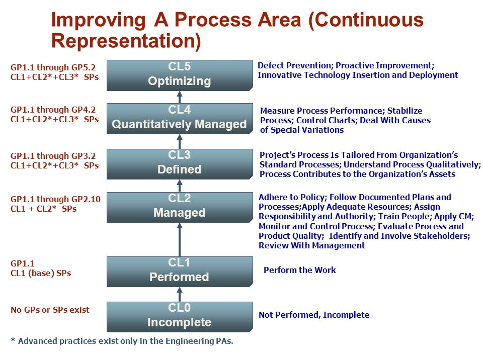 Improving A Process Area (Continuous Representation) Not Performed, Incomplete No GPs or SPs exist GP1.1 CL1 (base) SPs GP1.1 through GP2.10 CL1 + CL2* SPs GP1.1 through GP3.2 CL1+CL2*+CL3* SPs GP1.1 through GP4.2 CL1+CL2*+CL3* SPs Perform the Work Adhere to Policy; Follow Documented Plans and Processes;Apply Adequate Resources; Assign Responsibility and Authority; Train People; Apply CM; Monitor and Control Process; Evaluate Process and Product Quality; Identify and Involve Stakeholders; Review With Management Project's Process Is Tailored From Organization's Standard Processes; Understand Process Qualitatively; Process Contributes to the Organization's Assets Measure Process Performance; Stabilize Process; Control Charts; Deal With Causes of Special Variations * Advanced practices exist only in the Engineering PAs.