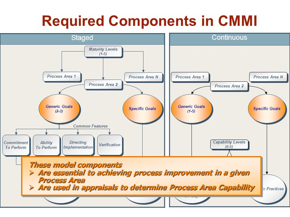 Required Components in CMMI Staged Maturity Levels (1-5) Maturity Levels (1-5) Process Area 2 Directing Implementation Directing Implementation Commitment To Perform Commitment To Perform Verification Generic Goals (2-3) Generic Goals (2-3) Process Area 1 Process Area N Common Features Ability To Perform Ability To Perform Continuous Process Area 1 Process Area N Process Area 2 Capability Levels (0-5) Capability Levels (0-5) Specific Goals Generic Practices (2.1-2.10 3.1-3.2) Generic Practices (2.1-2.10 3.1-3.2) Specific Practices Generic Goals (1-5) Generic Goals (1-5) Specific Goals Generic Practices (1.1, 2.1-2.10 3.1-3.2, 4.1-4.2 5.1-5.2) Generic Practices (1.1, 2.1-2.10 3.1-3.2, 4.1-4.2 5.1-5.2) Specific Practices These model components  Are essential to achieving process improvement in a given Process Area  Are used in appraisals to determine Process Area Capability These model components  Are essential to achieving process improvement in a given Process Area  Are used in appraisals to determine Process Area Capability