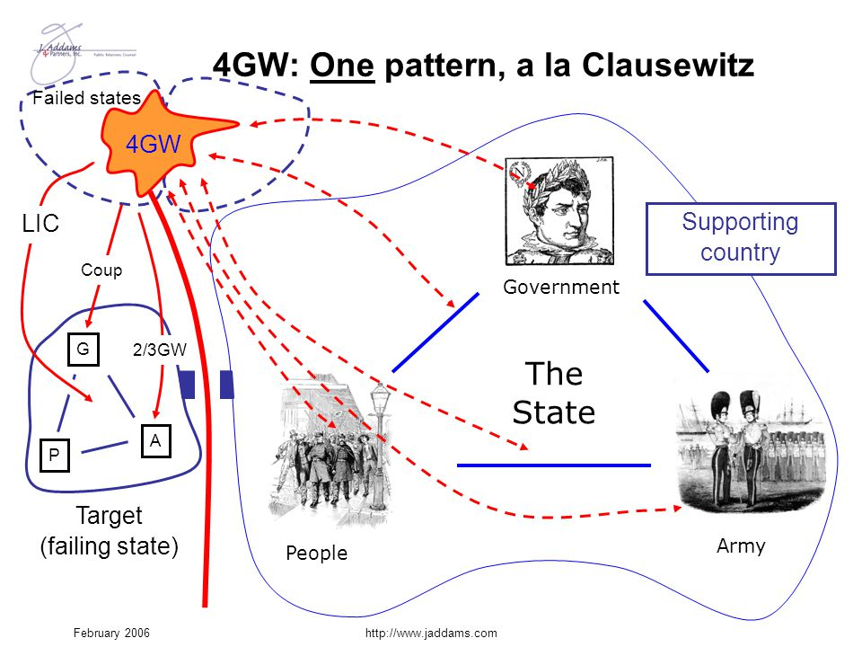 February 2006http://www.jaddams.com 4GW: One pattern, a la Clausewitz 4GW People Government Army The State Supporting country Target (failing state) G