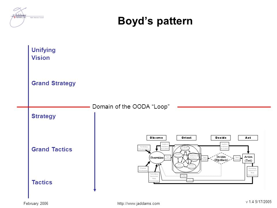 """February 2006http://www.jaddams.com Boyd's pattern Unifying Vision Grand Strategy Strategy Grand Tactics Tactics Domain of the OODA """"Loop"""" v 1.4 5/17/"""