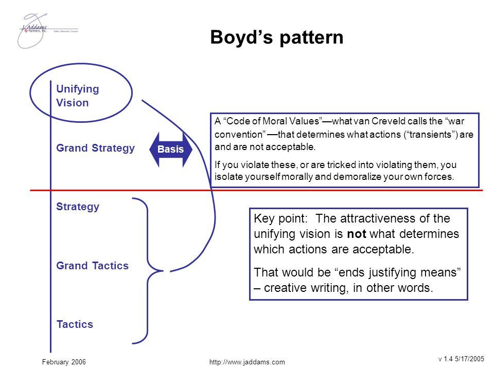 """February 2006http://www.jaddams.com Boyd's pattern Unifying Vision Grand Strategy Strategy Grand Tactics Tactics A """"Code of Moral Values""""—what van Cre"""