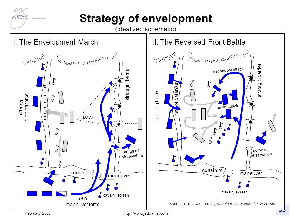 February 2006http://www.jaddams.com Strategy of envelopment (idealized schematic)
