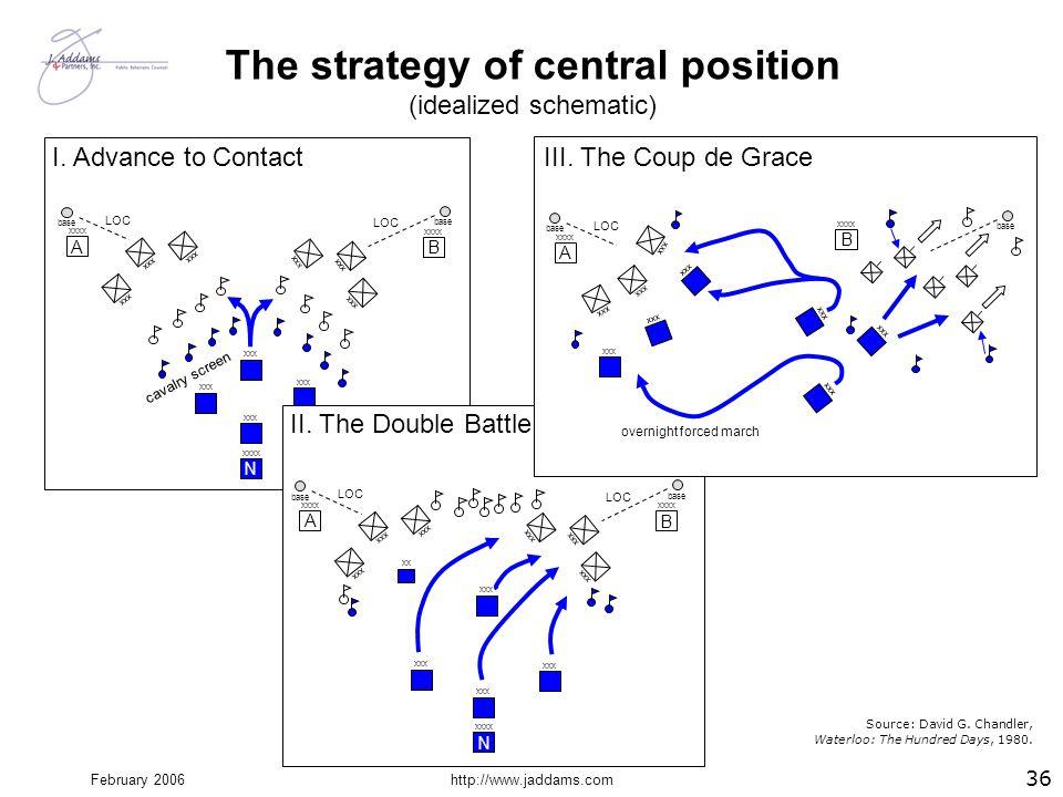 February 2006http://www.jaddams.com A xxxx B xxx base N xxxx xxx LOC I. Advance to Contact cavalry screen The strategy of central position (idealized