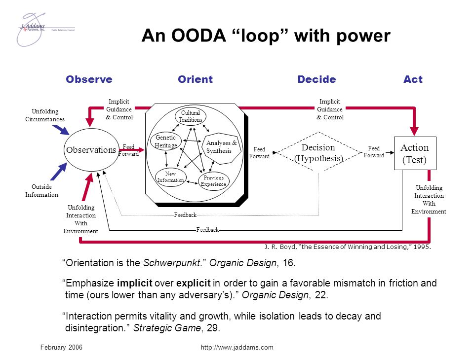 """February 2006http://www.jaddams.com An OODA """"loop"""" with power """"Interaction permits vitality and growth, while isolation leads to decay and disintegrat"""