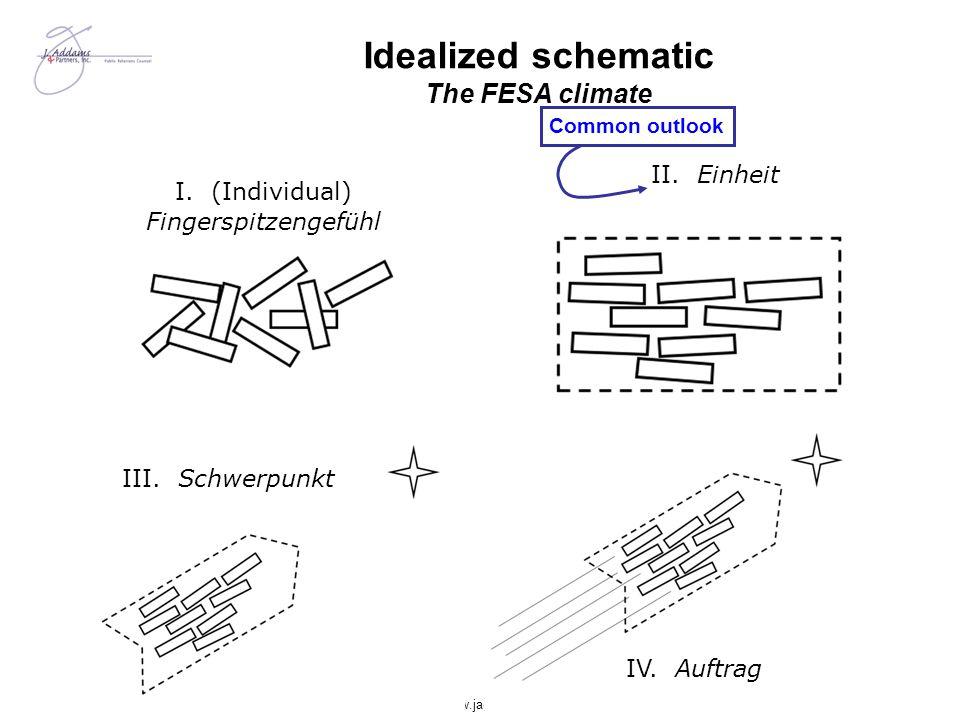 February 2006http://www.jaddams.com I. (Individual) Fingerspitzengefühl III. Schwerpunkt IV. Auftrag II. Einheit Idealized schematic The FESA climate