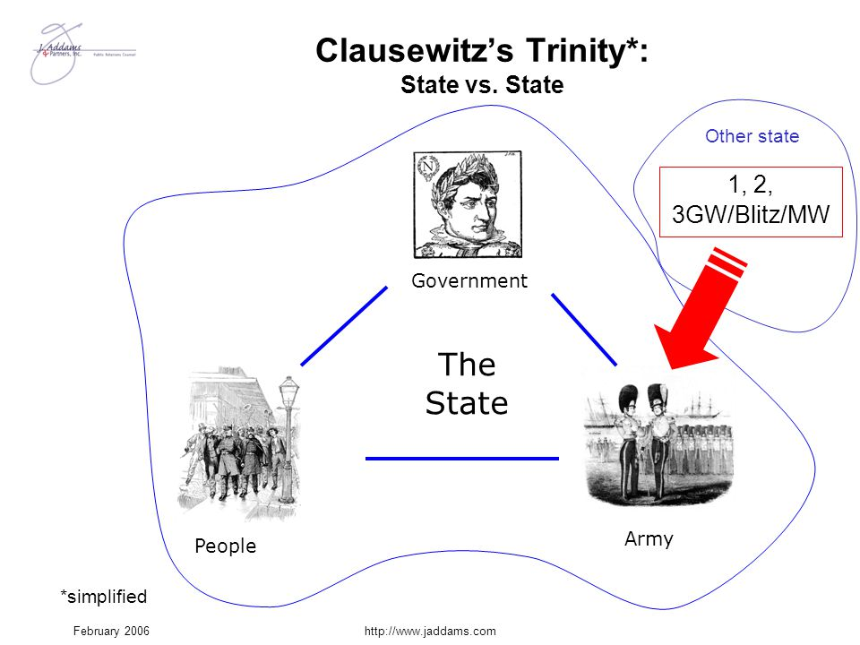 February 2006http://www.jaddams.com Army Clausewitz's Trinity*: State vs. State Government The State People Other state 1, 2, 3GW/Blitz/MW *simplified