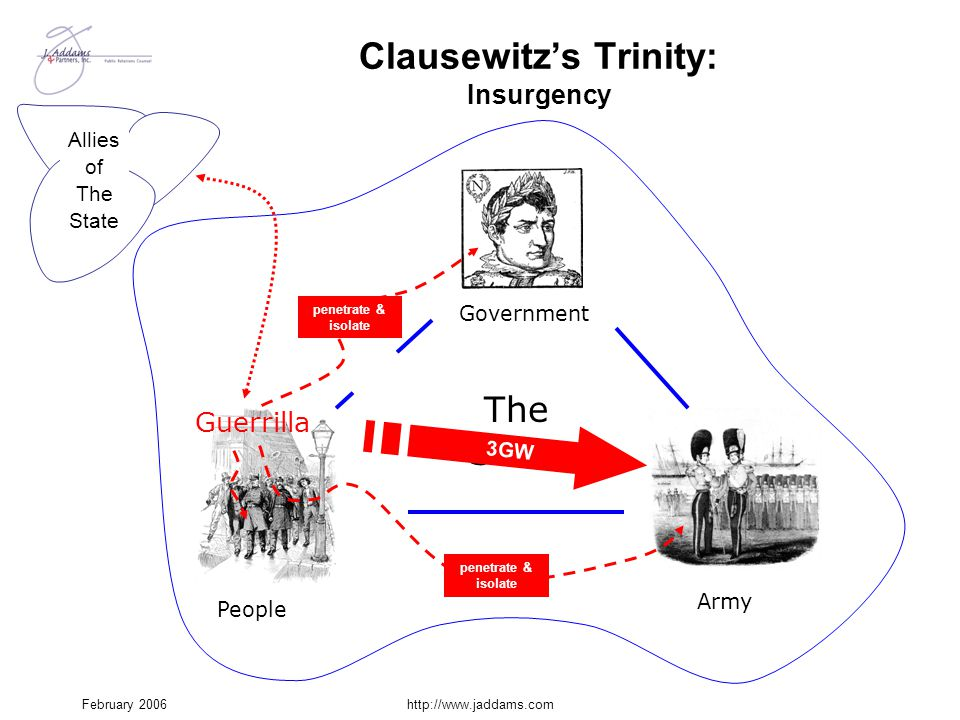 February 2006http://www.jaddams.com Army Clausewitz's Trinity: Insurgency Government The State People 3GW Guerrilla Allies of The State penetrate & is